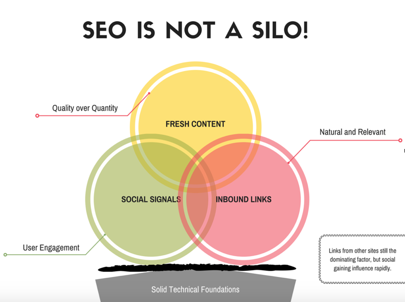 SEO is not a Silo