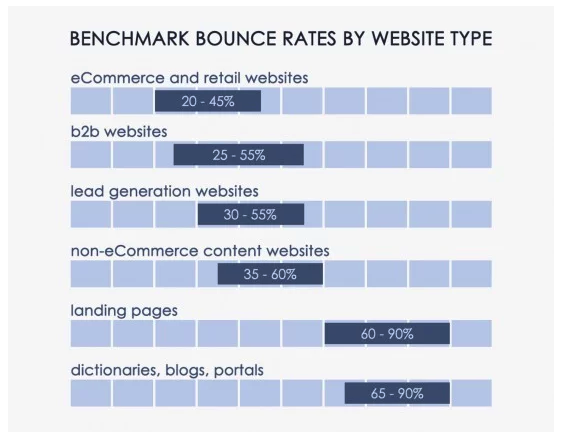 bar graph showing bounce rate of different types of websites
